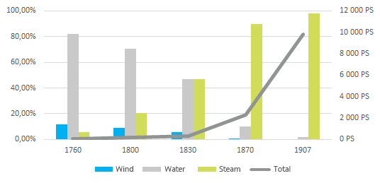Timeline of UK's power capacity and power sources.