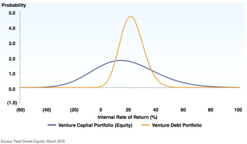 Source: https://www.financialsamurai.com/what-is-venture-debt-higher-yields-with-a-lower-risk-profile/