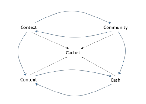"Fowle Michael, <a href=""https://www.researchgate.net/publication/320183467_Critical_Success_Factors_for_Business_Accelerators_A_Theoretical_Context"">Critical Success Factors for Business Accelerators: A Theoretical Context</a>. 2017."