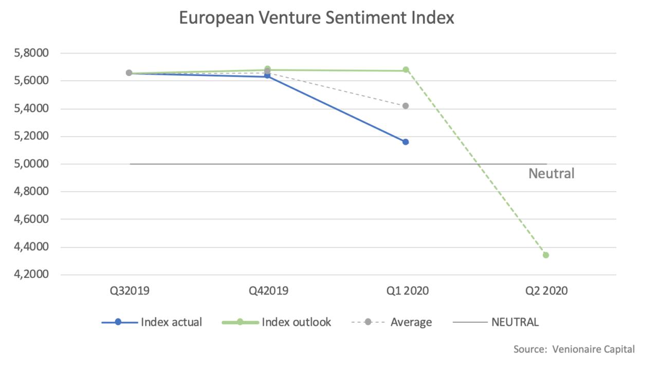 European Venture Sentiment Index Q1 2020