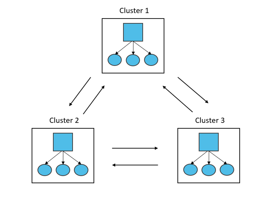 Clusters - synergy gearing ratio