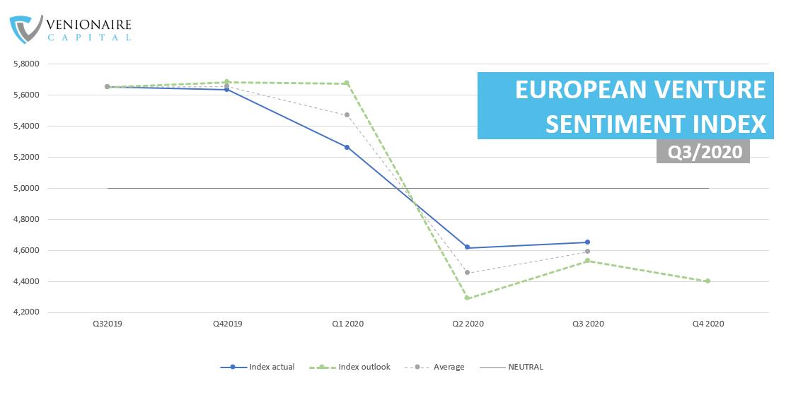 European Venture Sentiment Index Q3 2020